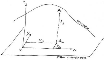 Fig. 1 - Momenti di Topografia, assi e piano topografico. Quinta puntata