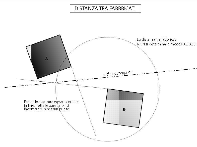 Distanze in edilizia ecco i criteri di misurazione tra for Distanza siepe dal confine