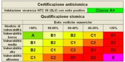 Certificazione sismica degli edifici: aspetti concettuali di base e limiti di validità 3