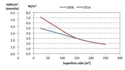 figura 1 PANSA UNI TS 11300 (1 e 2): ecco il dettaglio delle novità delle versioni 2014