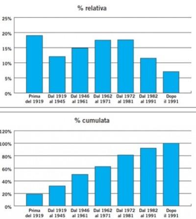 Tabella 1: Epoca di costruzione delle abitazioni (ISTAT 2001)