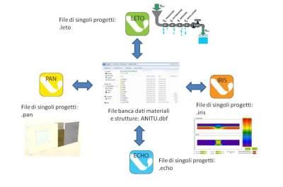 la logica di funzionamento dei diversi software distribuiti da ANIT