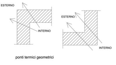 Le cause dell'umidità in casa: esempio di ponti termici geometrici