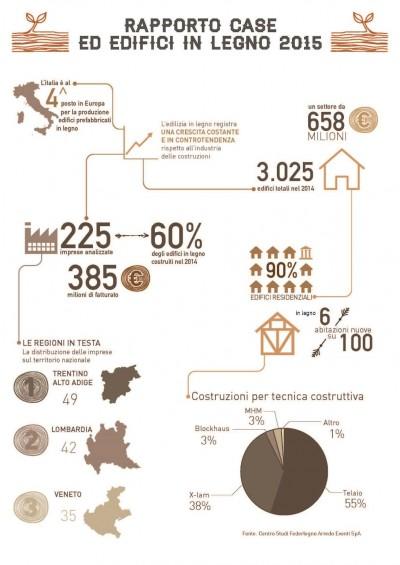 Infografica rapporto case in legno 2015
