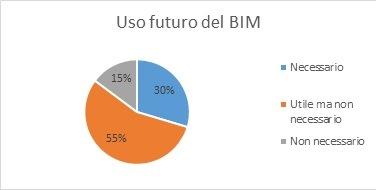 Uso del BIM nel prossimo futuro