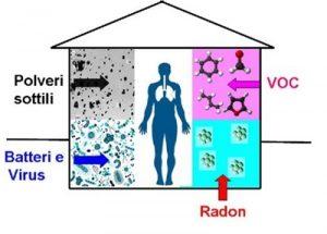 Inquinamento indoor: cosa sono i VOC (volatile organic compounds)