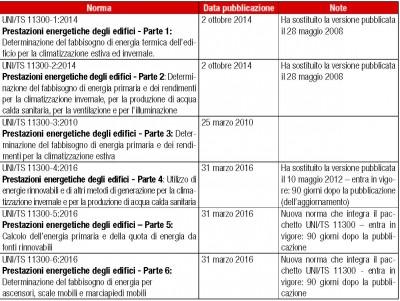 Compilazione nuovo APE: tabella riepilogo nuove UNI/TS 11300