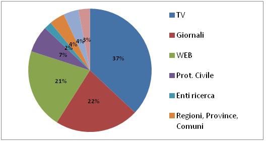 Figura 2: Canali di informazioni su pericolosità sismica. Sondaggio INGV, IRPPS, CNR, OGS (2016)