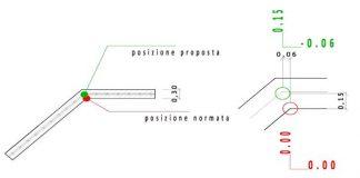 Prontuario Punti Fiduciali: quali coordinate associare al PF?