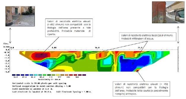 Figura 12 - Sezione del sottosuolo trasversale all'asse stradale risultante della tomografia elettrica.