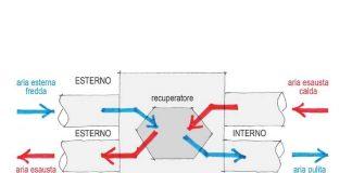 ventilazione meccanica controllata VMC - Schema