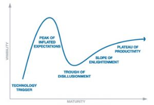 bim hype cycle
